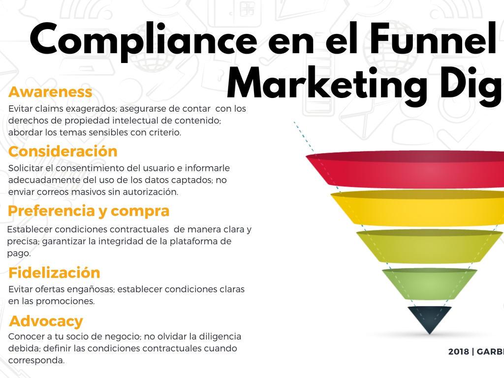 Buenas prácticas de Compliance en el ámbito del Marketing Digital