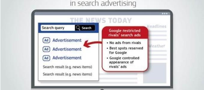 la Comisión impone una multa a Google de 1,49 miles de millones de euros por prácticas abusivas en la publicidad en línea