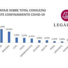 Trabajo, consumo y vivienda, las tres principales preocupaciones según el Observatorio Jurídico de Legálitas durante el confinamiento