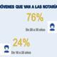 Comprar una vivienda, crear una empresa y otorgar poderes, las principales razones por las que los jóvenes españoles acuden al notario