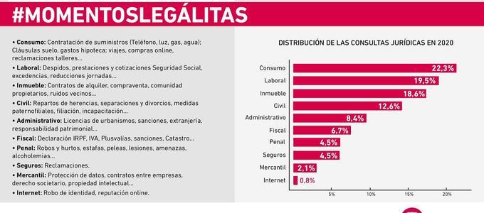 Pagar el alquiler, la hipoteca y los ERTE, principales preocupaciones legales de los españoles en 2020