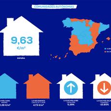 El precio medio del alquiler cae en España un 2,41% en el primer semestre