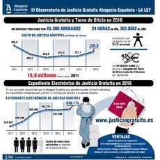 La inversión en Justicia Gratuita en 2016 alcanza los 238,9 millones de euros, 16M menos que 2011