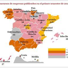 La actividad concursal en España crece ligeramente este semestre por primera vez desde 2013