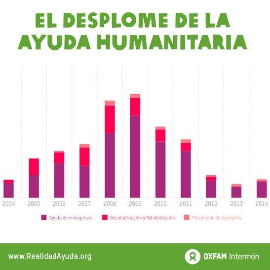 Desplome de la ayuda humanitaria