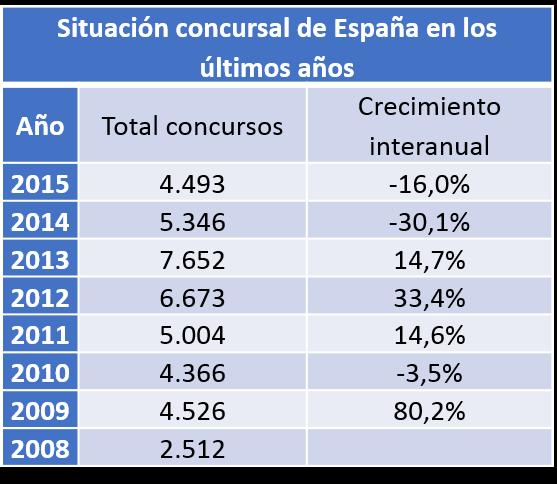 situación concursal España