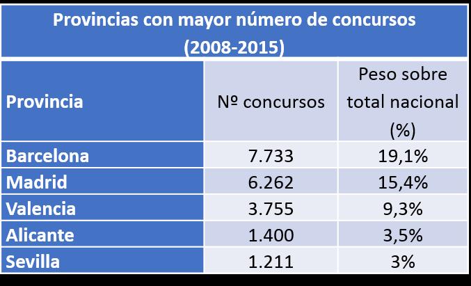provincias con mayor número de concursos
