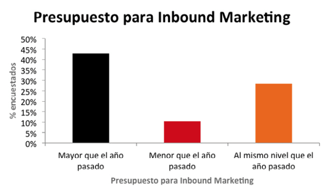 Presupuesto para inbound marketing
