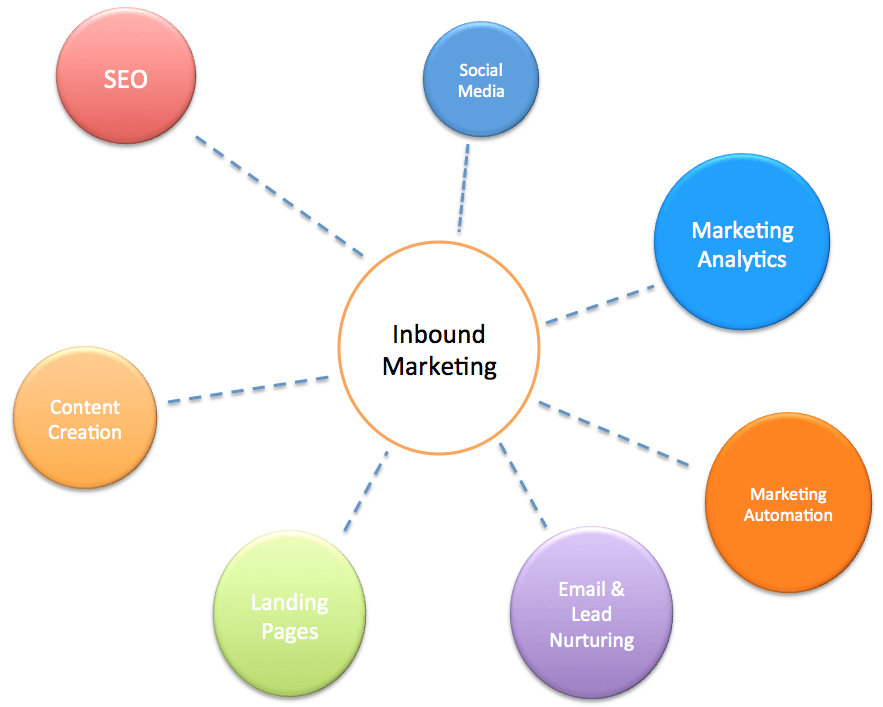 objetivos del inboundmarketing