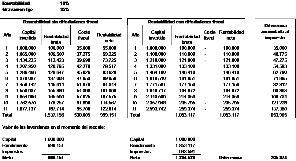 tributación del ahorro