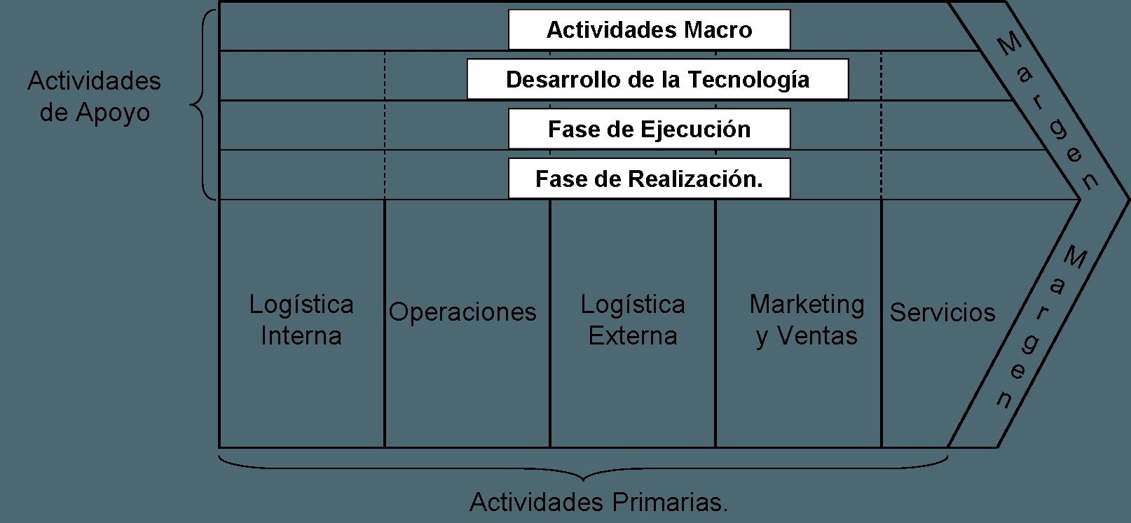 Modelo tradicional de cadena de valor añadido