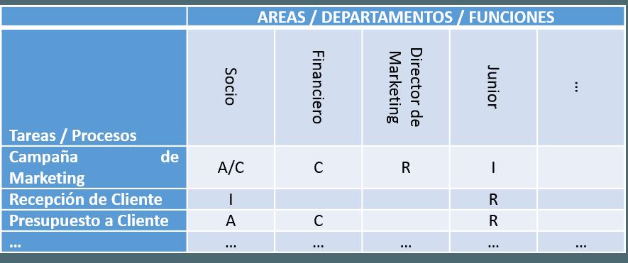 Ejemplo de matriz RACI