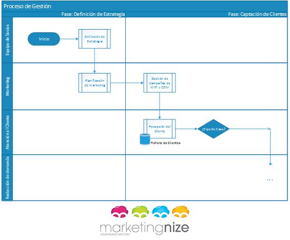 diagramas multinivel